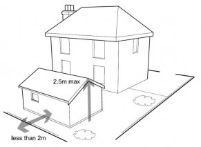 Diagram showing property less than 2m from a boundary